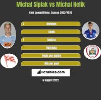 Michal Siplak vs Michal Helik h2h player stats