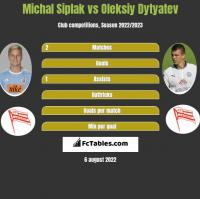 Michal Siplak vs Oleksiy Dytyatev h2h player stats
