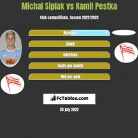 Michal Siplak vs Kamil Pestka h2h player stats