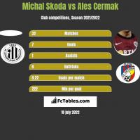 Michal Skoda vs Ales Cermak h2h player stats