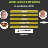 Michal Skoda vs David Guba h2h player stats