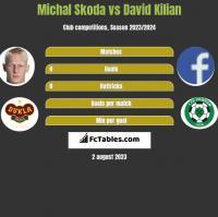 Michal Skoda vs David Kilian h2h player stats
