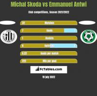 Michal Skoda vs Emmanuel Antwi h2h player stats