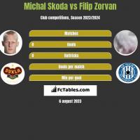 Michal Skoda vs Filip Zorvan h2h player stats
