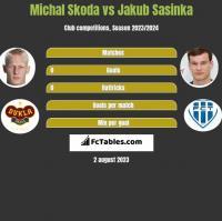Michal Skoda vs Jakub Sasinka h2h player stats