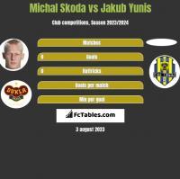 Michal Skoda vs Jakub Yunis h2h player stats