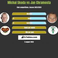 Michal Skoda vs Jan Chramosta h2h player stats