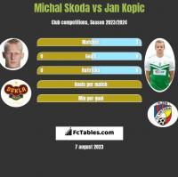 Michal Skoda vs Jan Kopic h2h player stats
