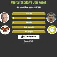 Michal Skoda vs Jan Rezek h2h player stats