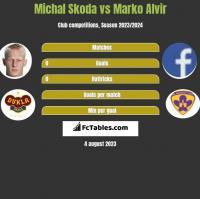 Michal Skoda vs Marko Alvir h2h player stats