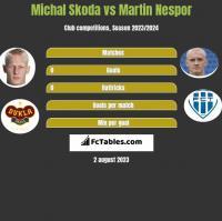 Michal Skoda vs Martin Nespor h2h player stats