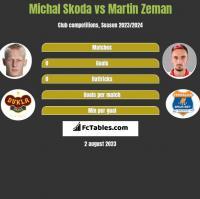 Michal Skoda vs Martin Zeman h2h player stats