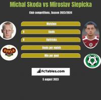 Michal Skoda vs Miroslav Slepicka h2h player stats