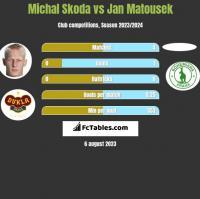 Michal Skoda vs Jan Matousek h2h player stats