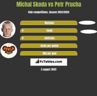 Michal Skoda vs Petr Prucha h2h player stats