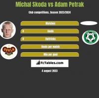Michal Skoda vs Adam Petrak h2h player stats