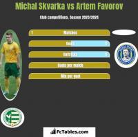 Michal Skvarka vs Artem Favorov h2h player stats