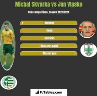 Michal Skvarka vs Jan Vlasko h2h player stats