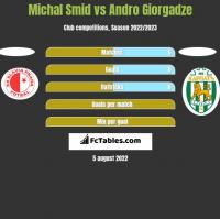 Michal Smid vs Andro Giorgadze h2h player stats