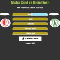 Michal Smid vs Daniel Kostl h2h player stats
