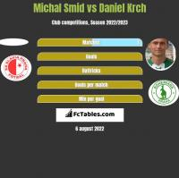 Michal Smid vs Daniel Krch h2h player stats