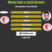 Michal Smid vs David Hovorka h2h player stats