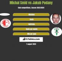 Michal Smid vs Jakub Podany h2h player stats