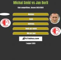 Michal Smid vs Jan Boril h2h player stats