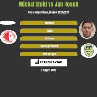 Michal Smid vs Jan Hosek h2h player stats