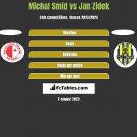 Michal Smid vs Jan Zidek h2h player stats