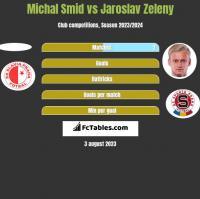 Michal Smid vs Jaroslav Zeleny h2h player stats