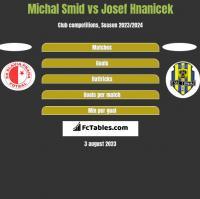 Michal Smid vs Josef Hnanicek h2h player stats