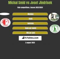 Michal Smid vs Josef Jindrisek h2h player stats