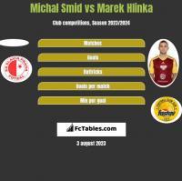 Michal Smid vs Marek Hlinka h2h player stats