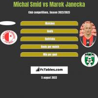 Michal Smid vs Marek Janecka h2h player stats