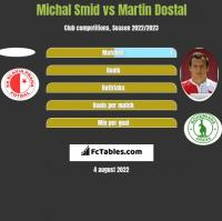 Michal Smid vs Martin Dostal h2h player stats