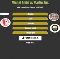 Michal Smid vs Martin Sus h2h player stats