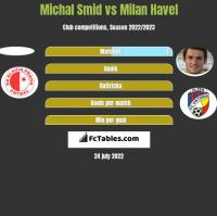 Michal Smid vs Milan Havel h2h player stats