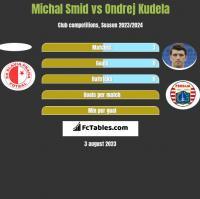 Michal Smid vs Ondrej Kudela h2h player stats