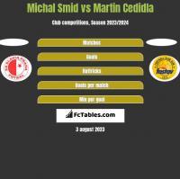 Michal Smid vs Martin Cedidla h2h player stats
