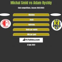 Michal Smid vs Adam Rychly h2h player stats