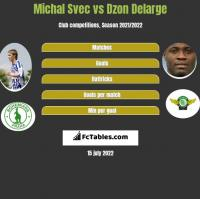 Michal Svec vs Dzon Delarge h2h player stats