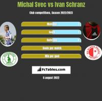 Michal Svec vs Ivan Schranz h2h player stats