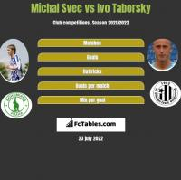 Michal Svec vs Ivo Taborsky h2h player stats