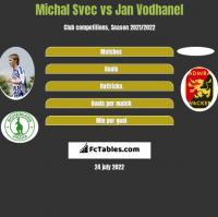 Michal Svec vs Jan Vodhanel h2h player stats
