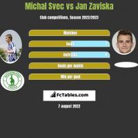Michal Svec vs Jan Zaviska h2h player stats