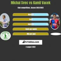Michal Svec vs Kamil Vacek h2h player stats