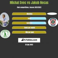Michal Svec vs Jakub Necas h2h player stats