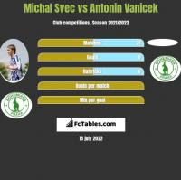 Michal Svec vs Antonin Vanicek h2h player stats