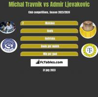 Michal Travnik vs Admir Ljevakovic h2h player stats